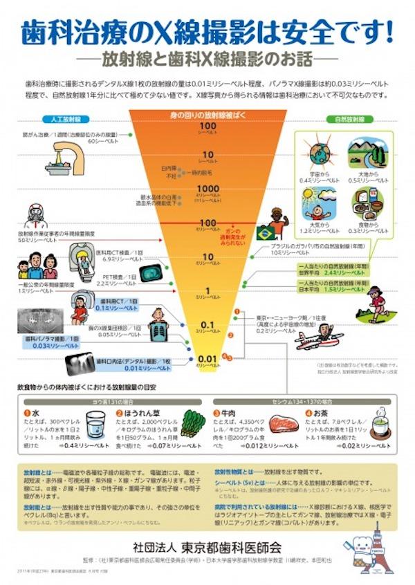 東京都歯科医師会の資料「歯科治療のX線撮影は安全です!」