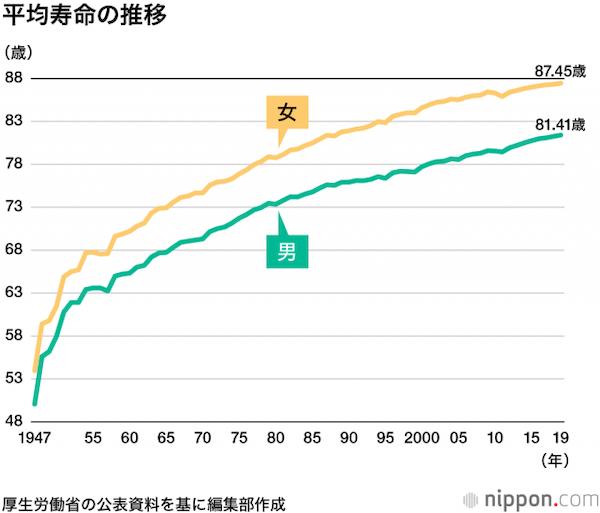 日本の平均寿命のグラフ_公益財団法人ニッポンドットコム nippon.com より
