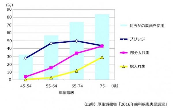 日本の義歯の使用率_ e-ヘルスネット(厚生労働省)